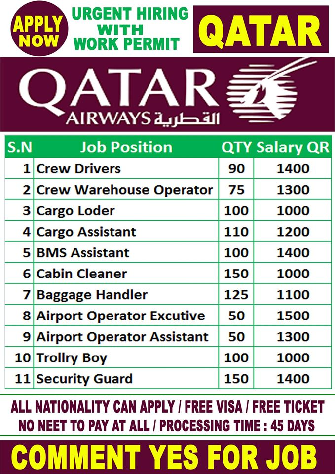 New Jobs In Qatar Airways